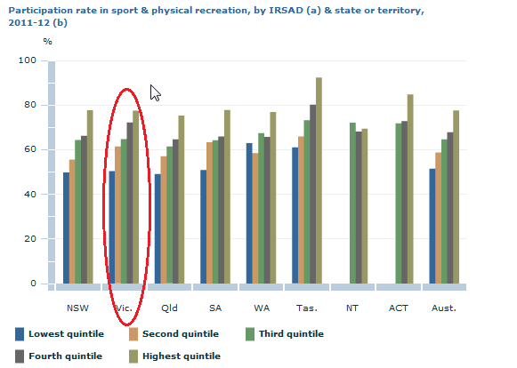 Participation rates in sport and physical recreation increased with each successive quintile. Australians living in the areas of lowest advantage/greatest disadvantage had lower participation rates than those living in the areas of lowest disadvantage/greatest advantage (52% and 78% respectively)