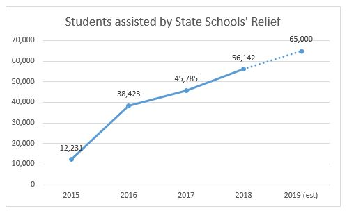 Source: State Schools' Relief, 2018 Annual Report