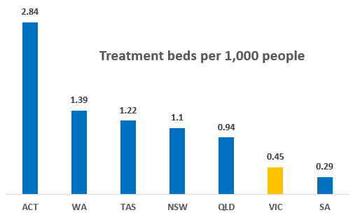 Source: Victorian Alcohol and Drug Association
