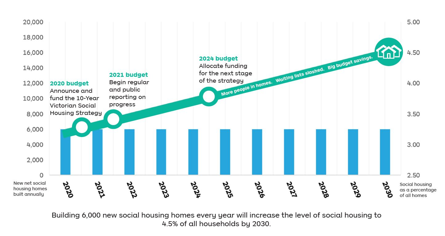 A graph showing how Building 6,000 new social housing homes every year will increase the level of social housing to 4.5% of all households by 2030.