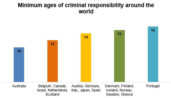 Minimum ages of criminal responsibility around the world 10 for australia 12 for belgium canada israel scotland and netherlands 14 for austria germany italy japan and spain 15 for denmark finland iceland norway sweden and greece and 16 for portugal