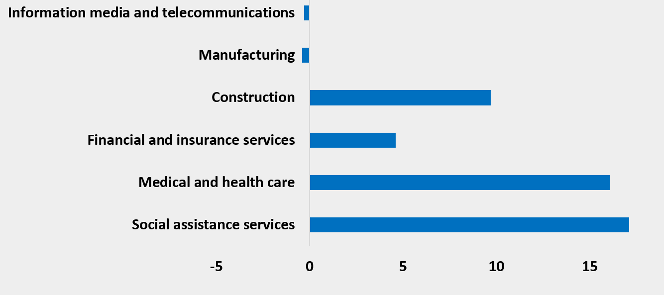 Bar graph of percentage jobs growth by industry (2019-2024), Australia: showing social assistance services ahead of information media and telecommunications, manufacturing, financial and insurance services, construction, and medical and health care.