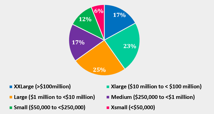 Pie graph showing 17% volunteers in XXLarge organisations, 23% in XLarge, 25% in Large, 17% in Medium, 12% in Small and 6% in XSmall organisations.