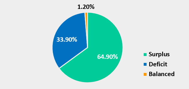 Pie graph showing 64.9% surplus, 33.9% deficit and 1.2% balanced.