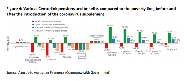 Detailed diagram on the changes to rates of income support throughout 2020-21 Graph available at https://vcoss.org.au/wp-content/uploads/2020/11/VCOSS_Policy-Fairytale_FINAL.pdf page 8