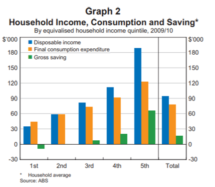Graph on Household income, consumption and saving from research by the reserve Bank of Australia. The graph shows people in the lowest earning quintile spend more than they earn and do not save as higher income quintiles do. Graph available at: https://www.rba.gov.au/publications/bulletin/2014/mar/2.html