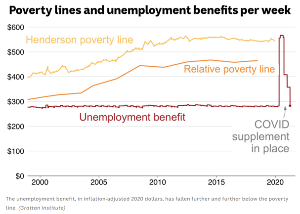 Graph of poverty lines and unemployment benefits per week, showing the Henderson poverty line, the Relative poverty line and the unemployment benefit. The graph shops how the COVID supplement raised the unemployment benefit above the Henderson and Relative poverty lines and how it will plummet to past levels